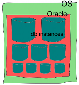 oracle-db-instances